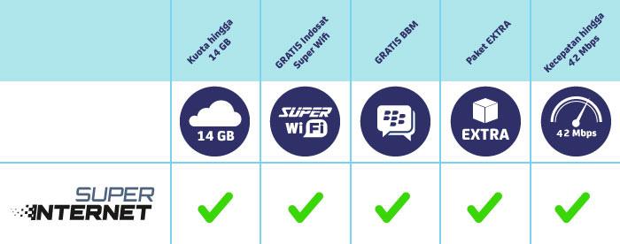 kelebihan paket super internet